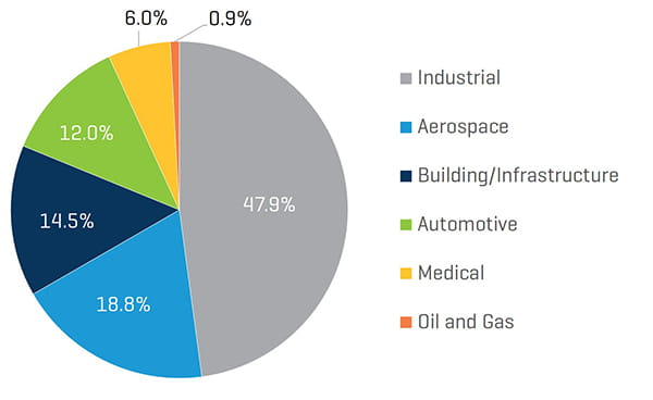 Metals Industry Update Q4 2019 Year to Date Transaction Volum by Sector