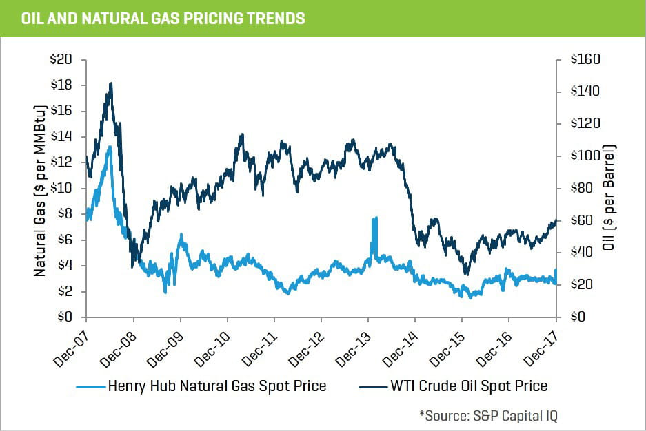 2017 oil and natural gas pricing trends chart 15-2
