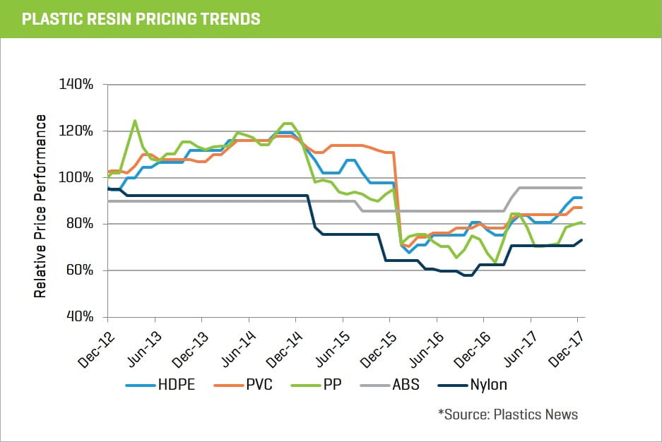2017 plastic resin pricing trends chart 14-1
