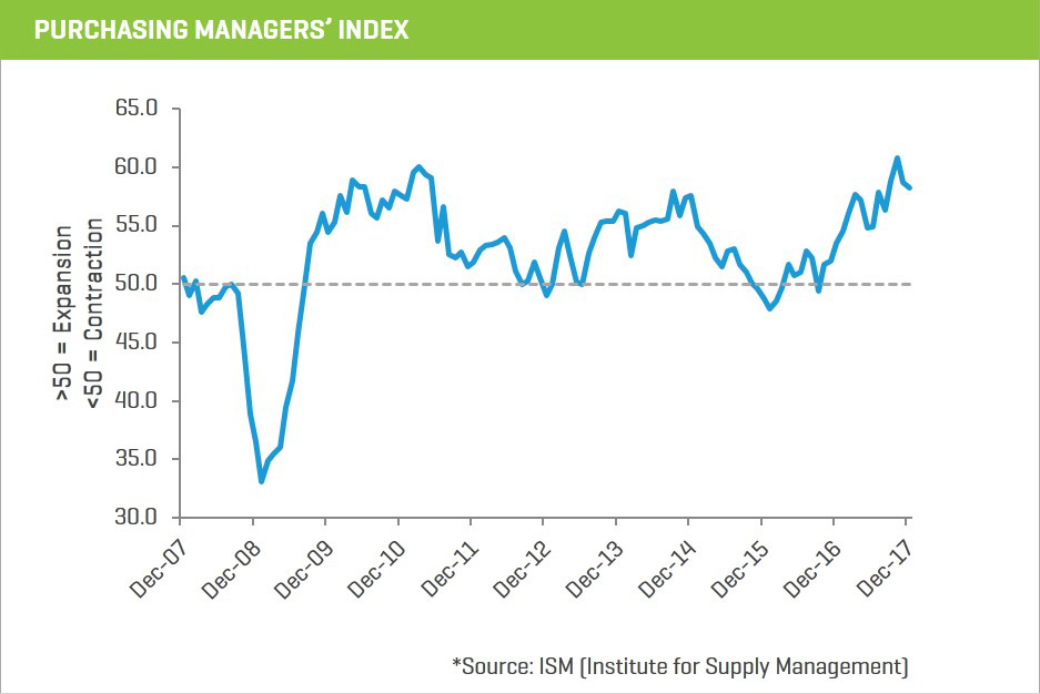 2017 purchasing managers index18-1