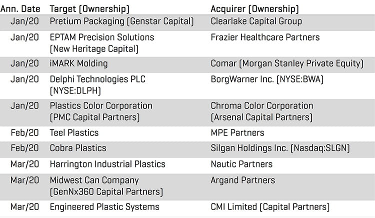 Plastics Q1 2020 Transaction Highlights