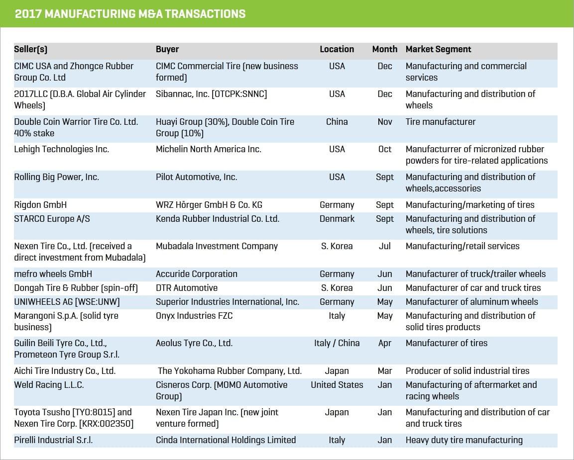 2017 Tire YIR 2017 Manufacturing MA Transactions