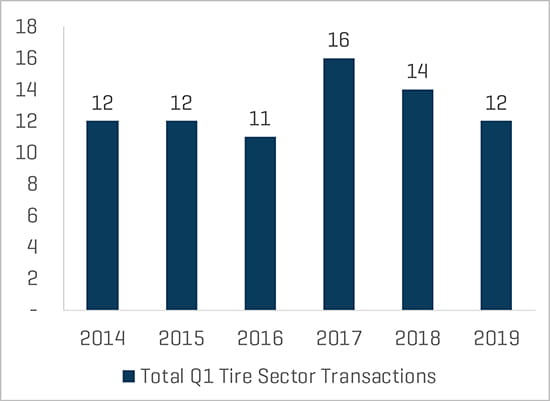 Total Tire Transaction Count