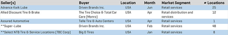 Q2 2019 Tire Retail MA Transactions