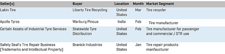 Q1 2020 Tire Manufacturing MA Transactions