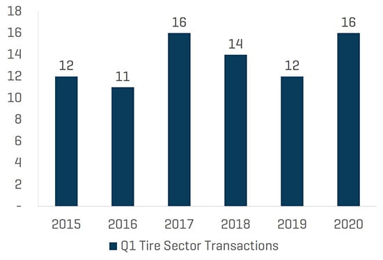 Q1 2020 Tire Total Transaction Count