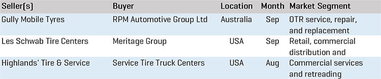 Q3 2020 Tire Commercial OTR MA Transactions