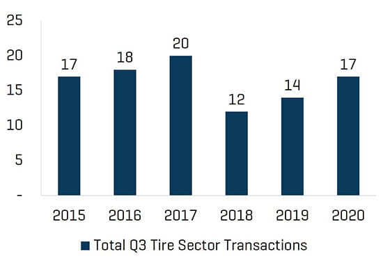 Q3 2020 Historical Tire MA Trends by Total Transaction Count