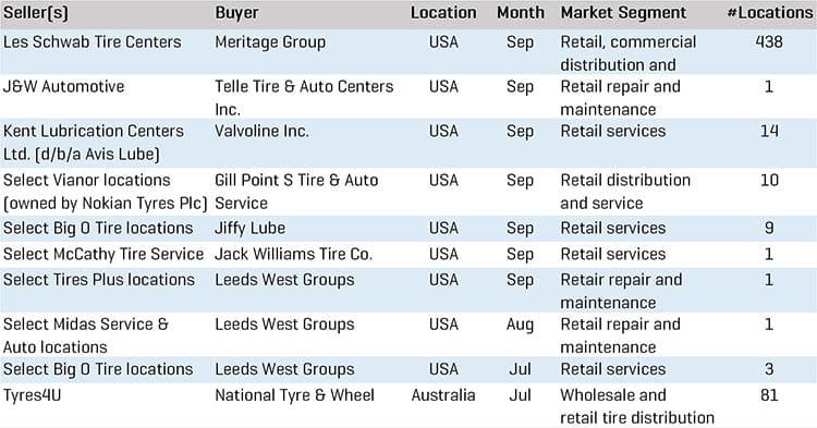 Q3 2020 Tire Retail MA Transactions
