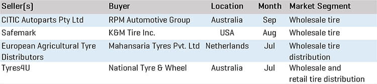 Q3 2020 Tire Wholesale MA Transactions