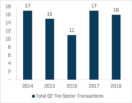 Q2 2018 Total Transaction Count